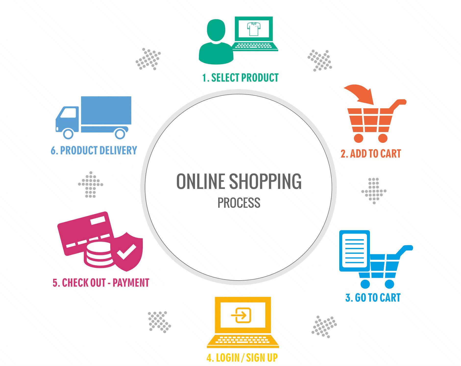 online order process